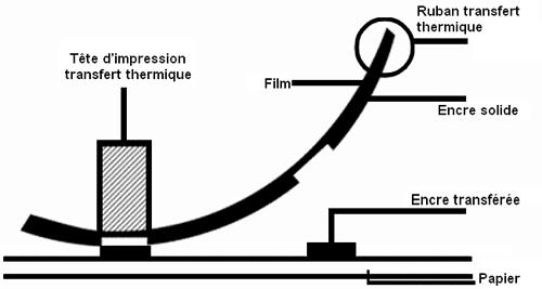 Technologie impression/pose étiquette | marquage industriel